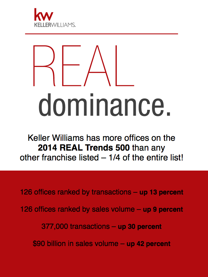 Real Estate Careers at The Wilmington Homes Group at Keller Williams